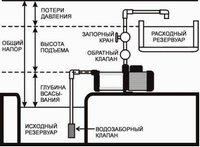 Пример подбора насоса для водоснабжения.